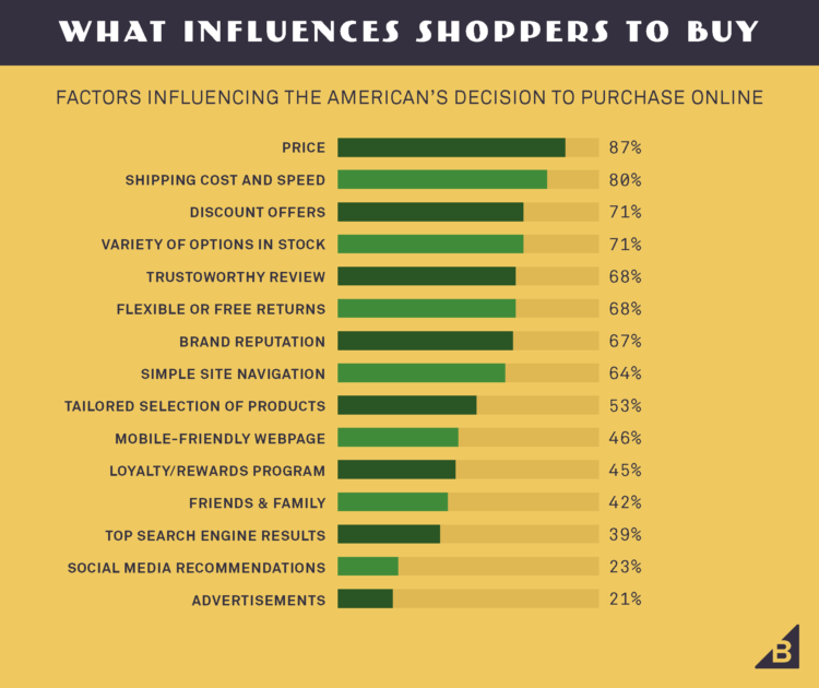 shopper influencers