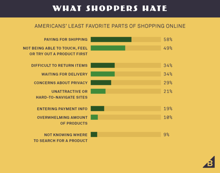 what shoppers hate