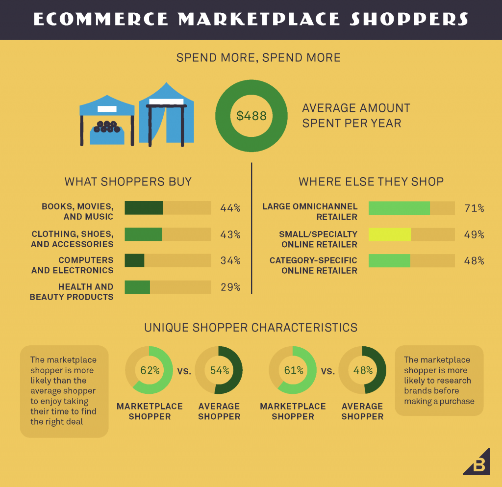 ecommerce shopper personas