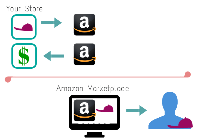 The Difference Between Amazon And Alibaba's Business Models