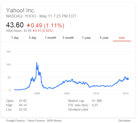 Yahoo Quote: Yahoo Gemini Predicted To Grow Due To Search Partnership