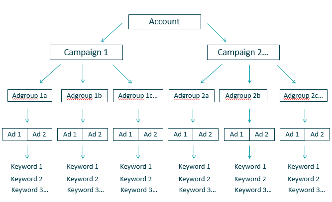 adwords-campaign-structure-4