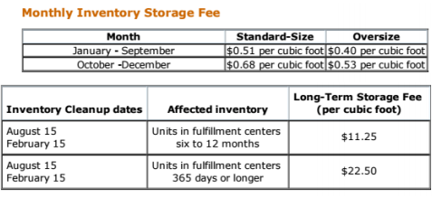 Fba Storage Fees Long Term Charges Due Aug 15