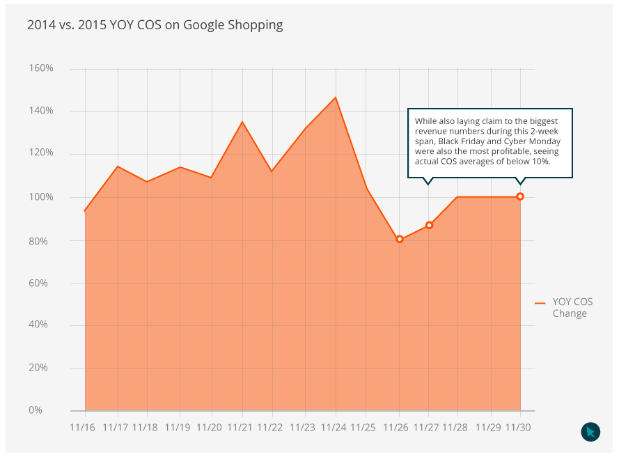 black-friday-cyber-monday-google-shopping-cos-graph-2015