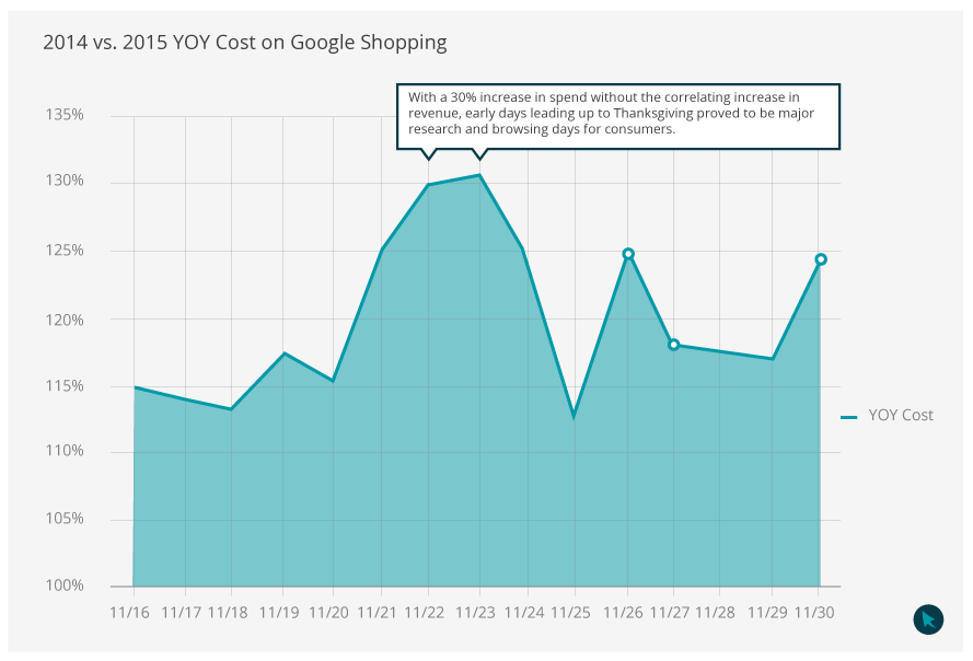 black-friday-cyber-monday-google-shopping-cost-graph-2015