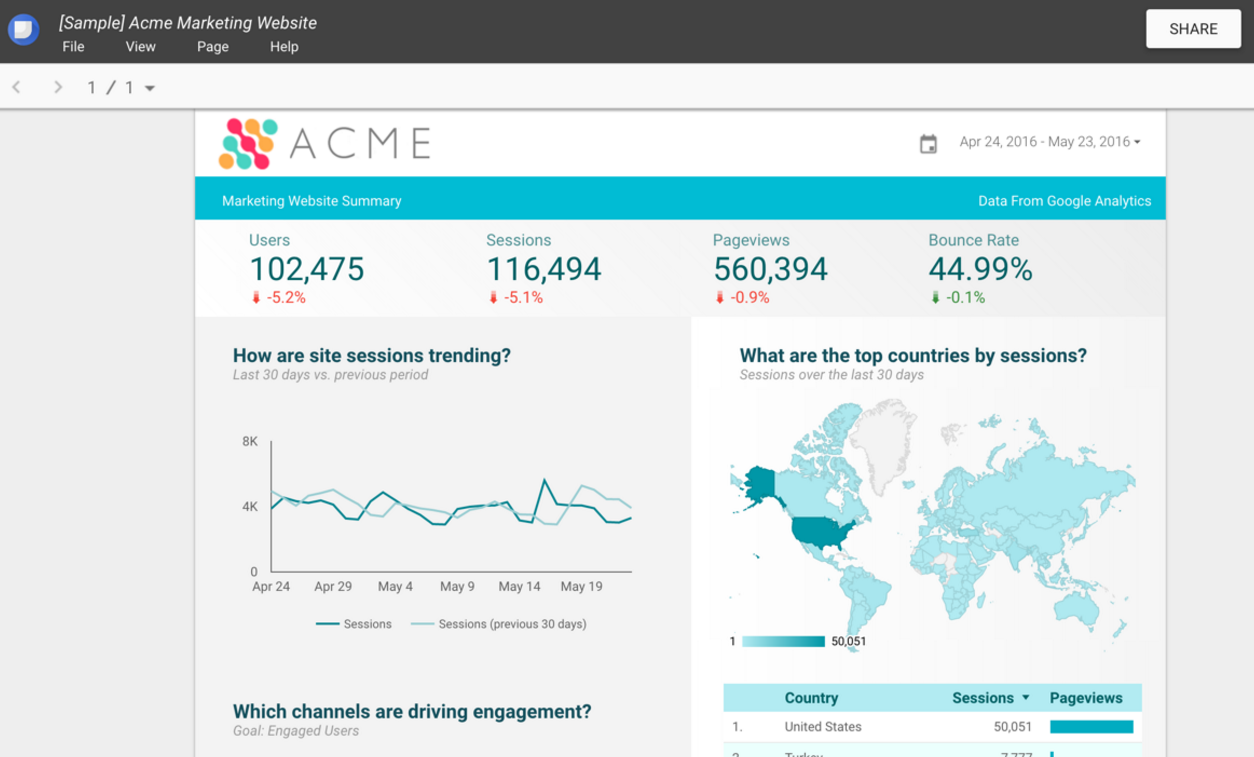 Sample dashboard google data studio