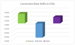 expanded text ad conversion rates