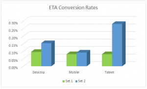 expanded text ads conversion rates