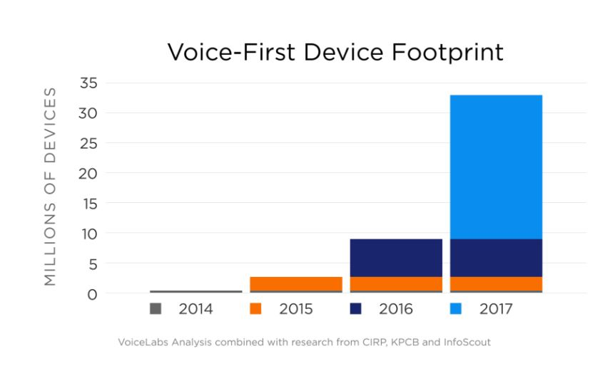 voice device data