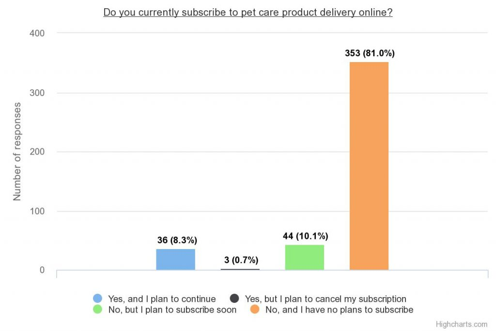 cpg survey pet care subscribers