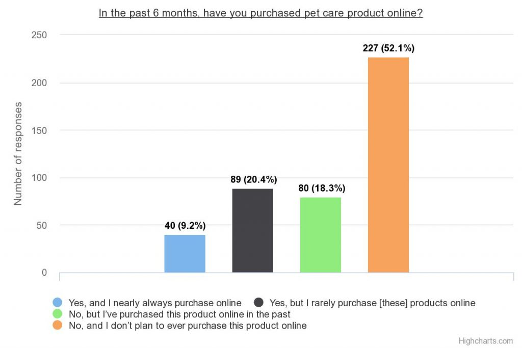 cpg survey pet care online shoppers