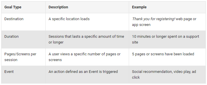 goal types for micro conversions