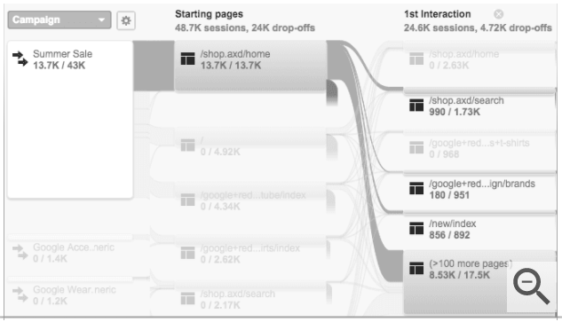 tracking micro conversions with user flow