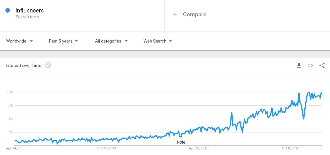 influencer marketing cpc strategy google trends interest rising