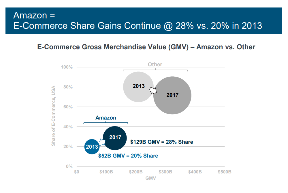amazon ecommerce retail growth